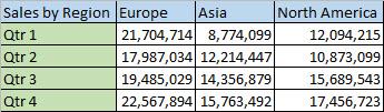 Regional data in columns